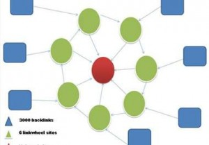 Why New Authors Should Have A Linkwheel